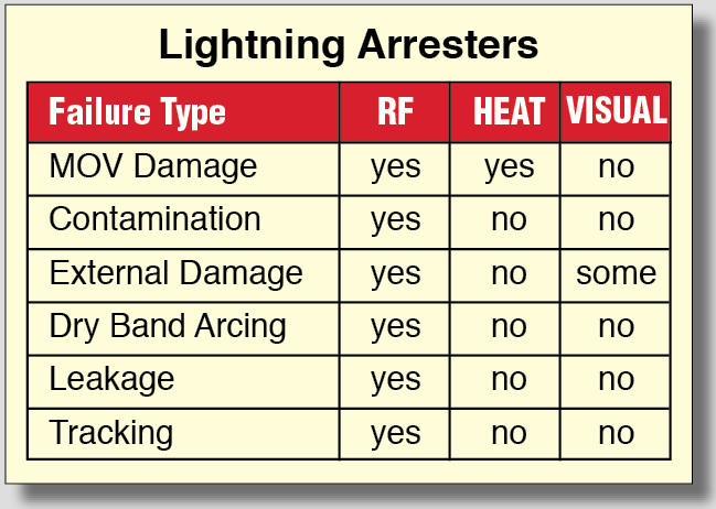 Lightning Arrester Table