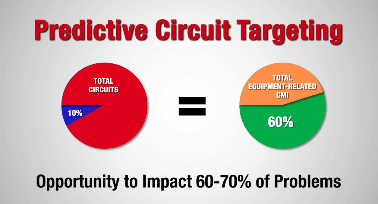 Predictive Circuit Targeting