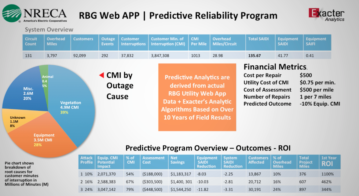 RBG Web App + Exacter Prescription